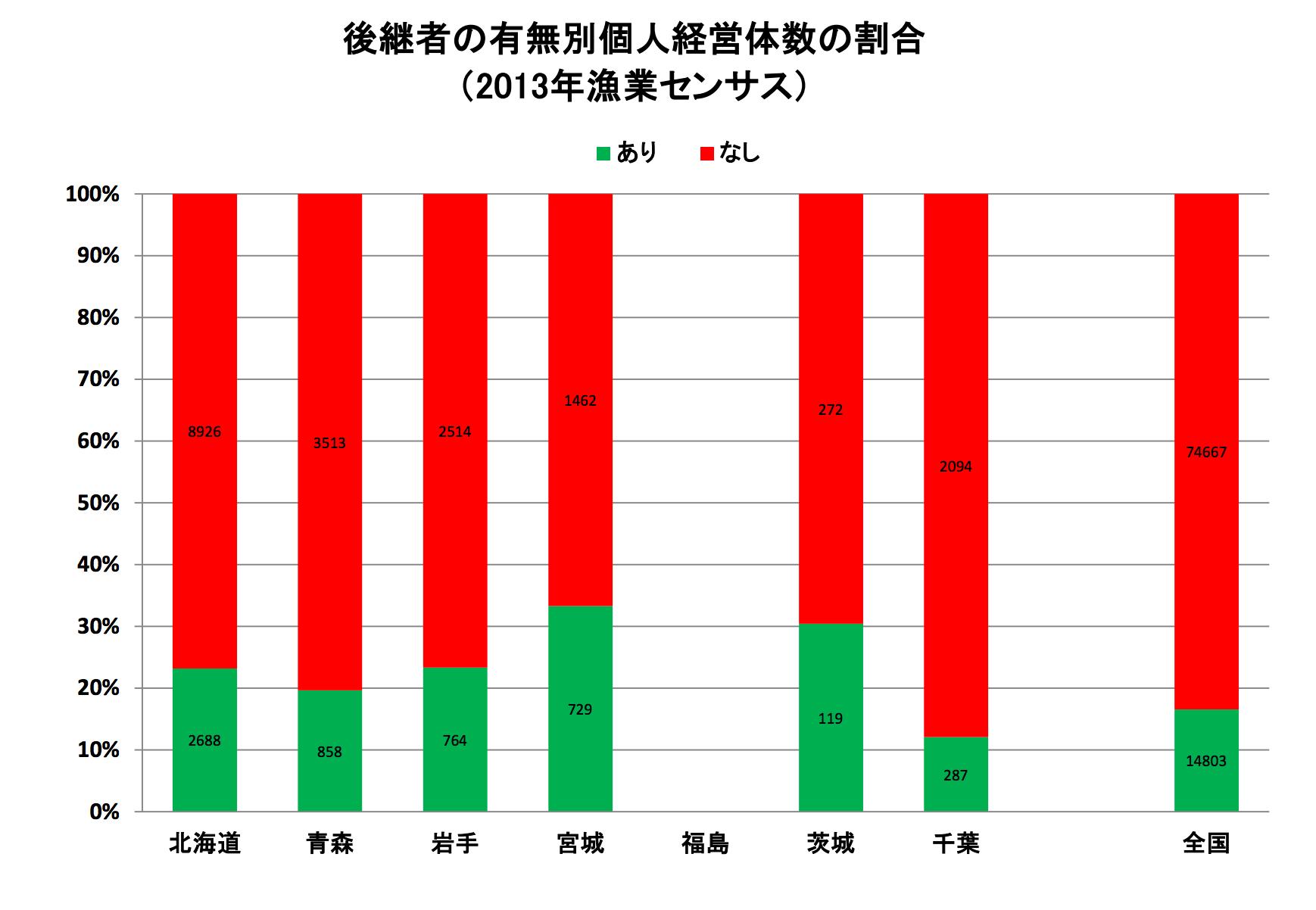 後継者の有無別個人経営体数の割合