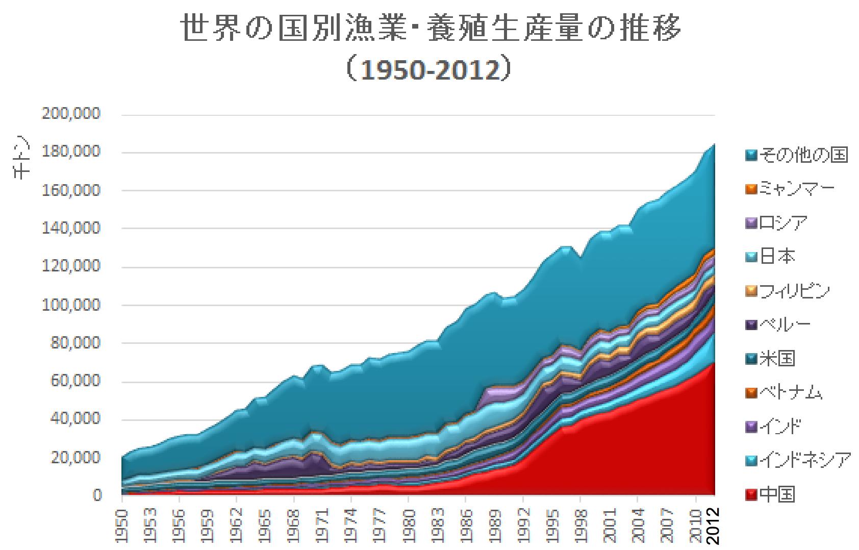 国別漁業・養殖業生産高