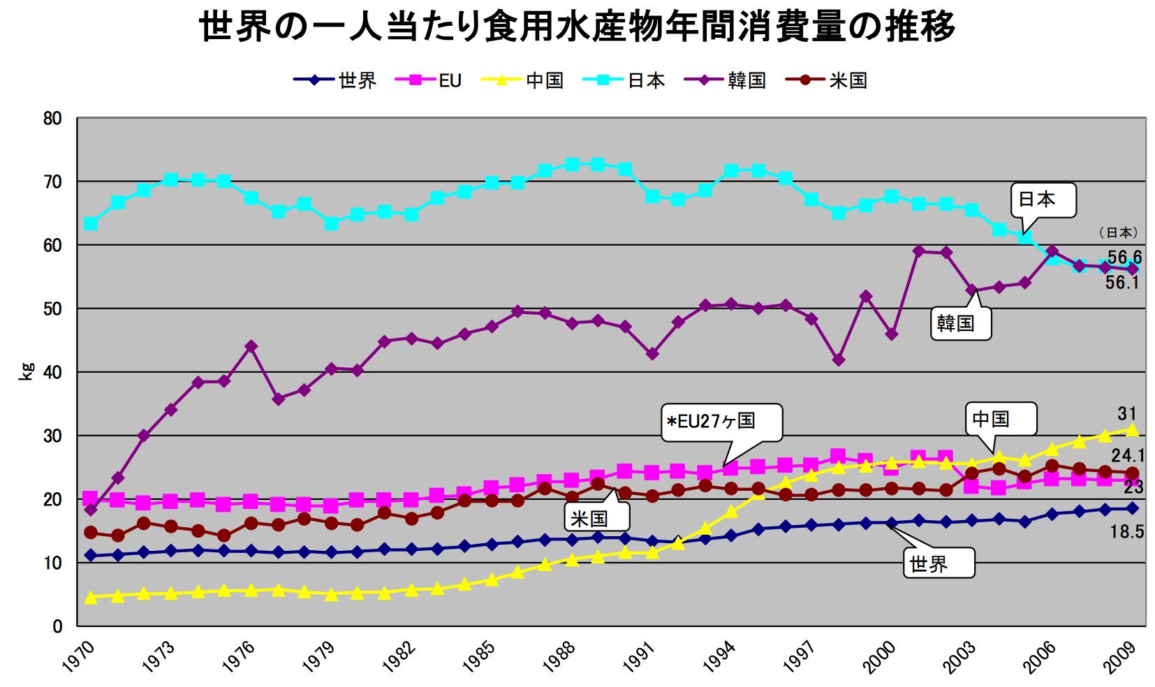 国別食用水産物消費量(ひとりあたり)