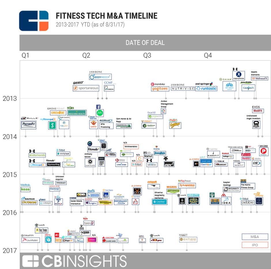 chrono deals map of health-tech