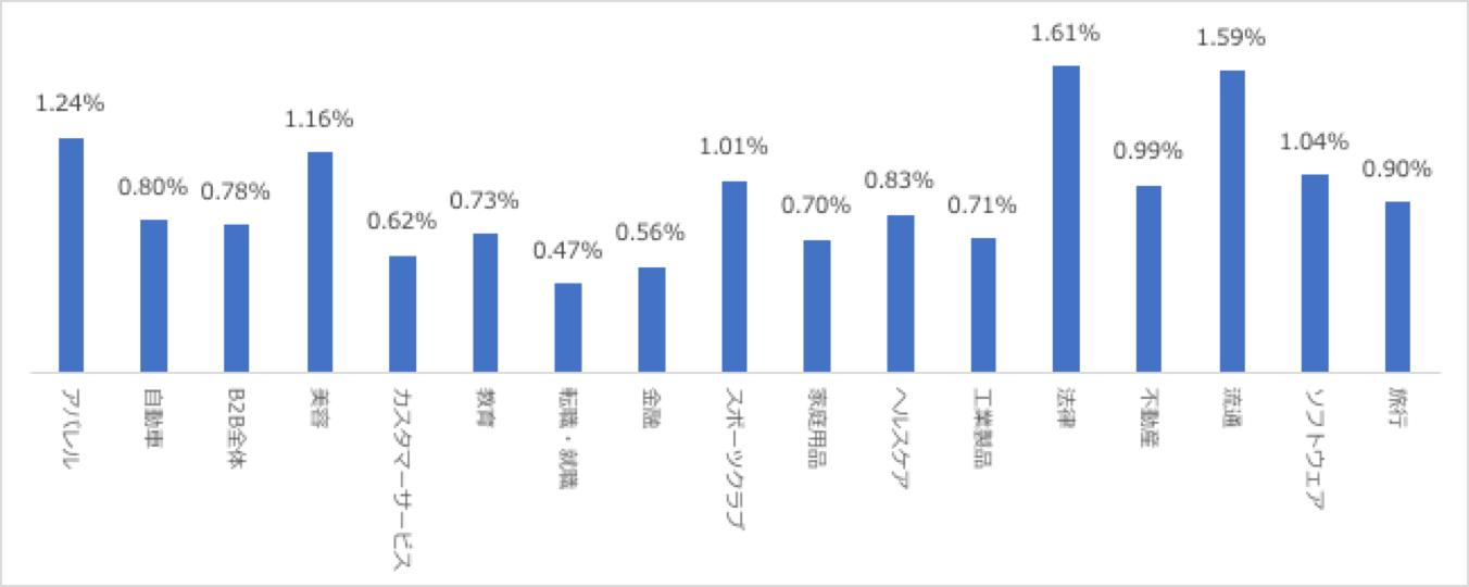 facebook advertising click through rate