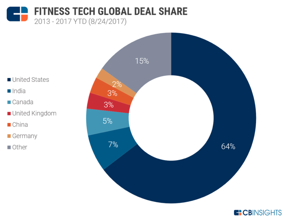 fitness-tech fund raising by country