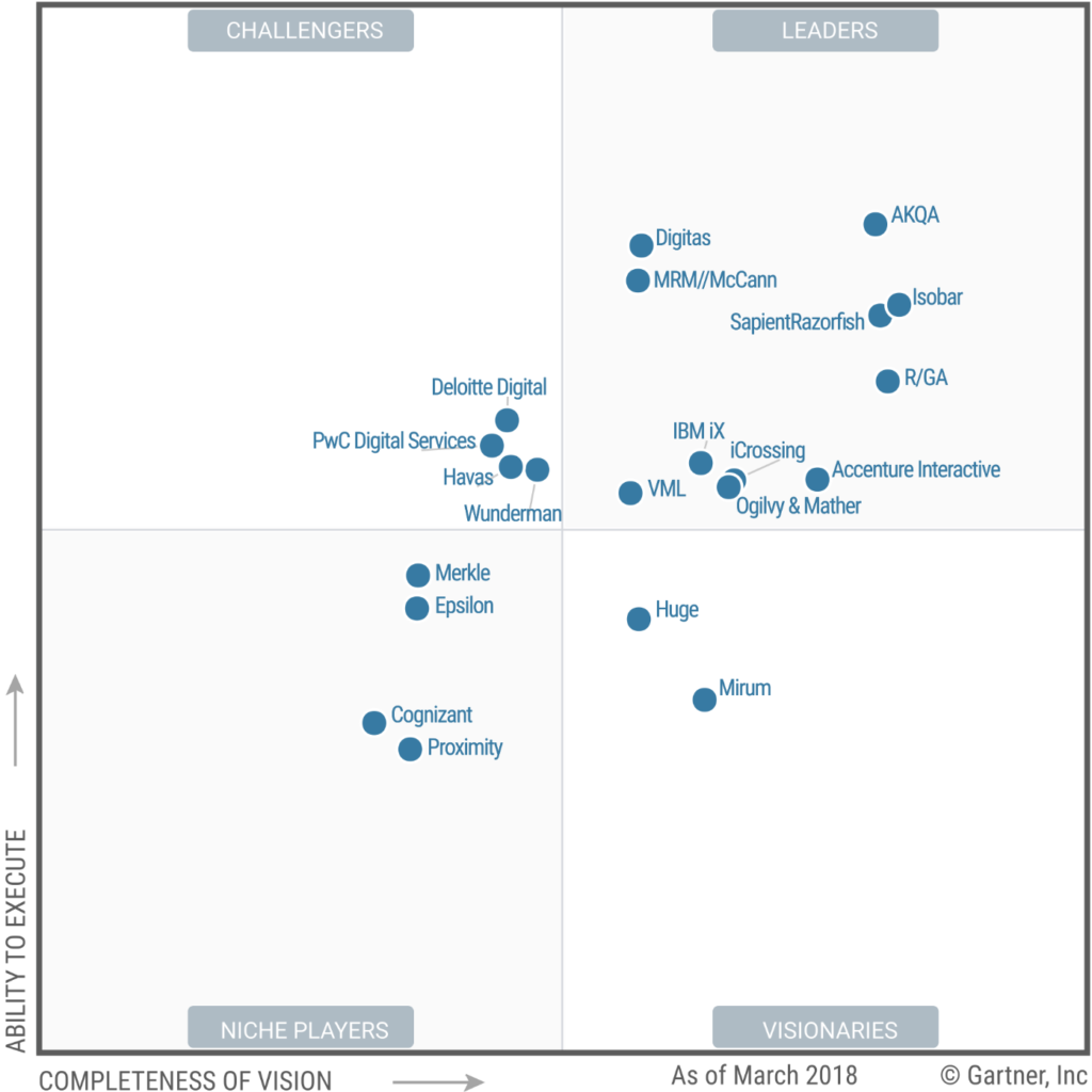 Magic Quadrant for Global Digital Marketing Agencies