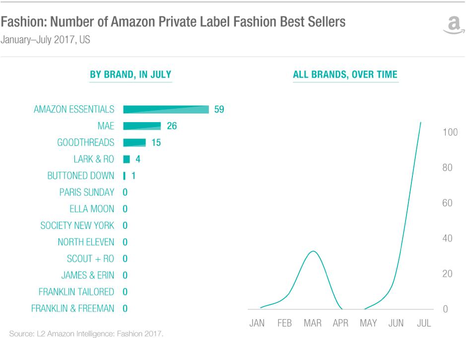 L2 Amazon PB sales