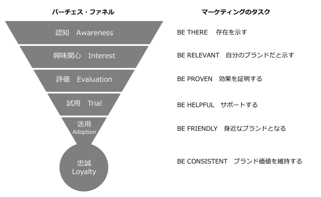 marketing funnel kotler