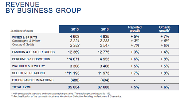 LVMH-full-year-revenue-by-business-group