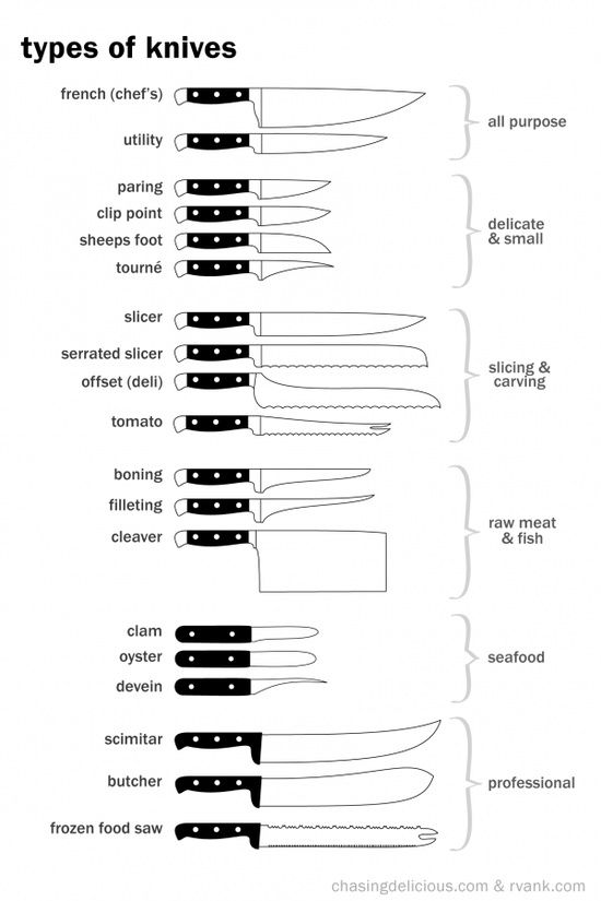 knife-cheatsheet