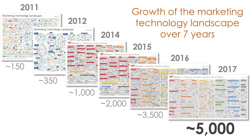 martech_landscape_over_7_years