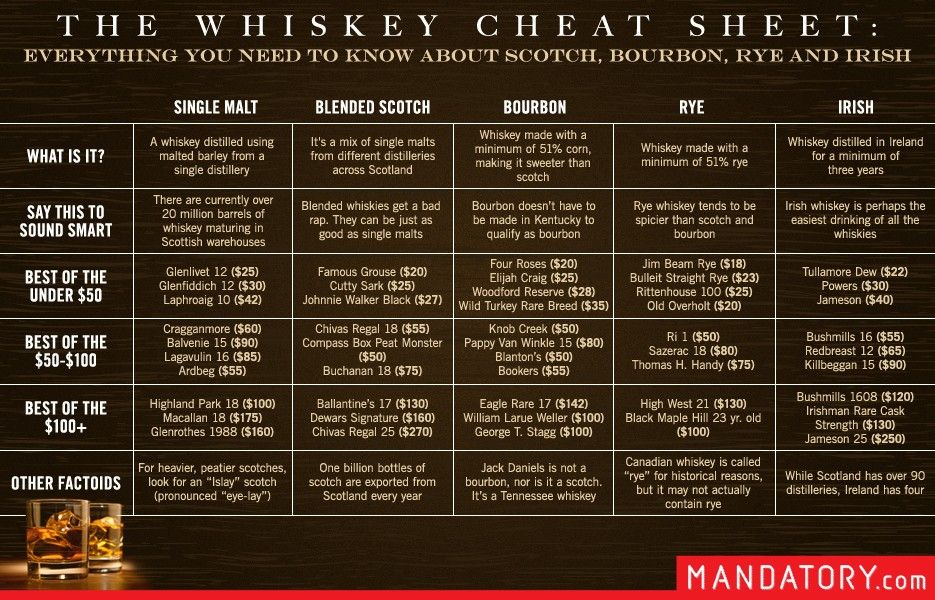 whisky-cheat-sheet